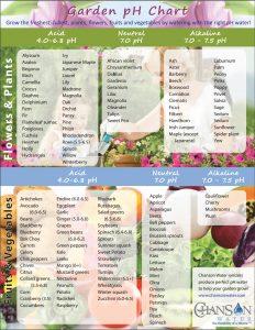 pH garden chart